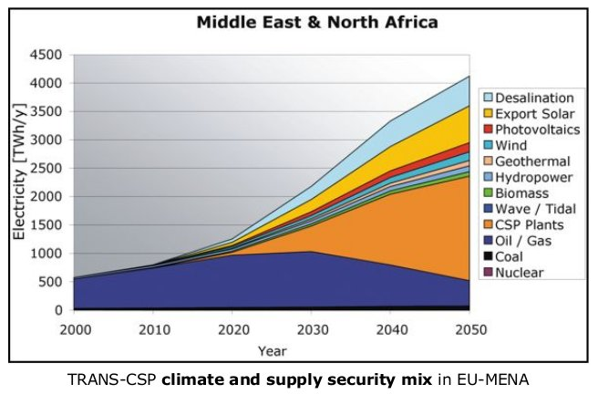 Middle East and Africa Solar PV Regional Market Outlook 2018